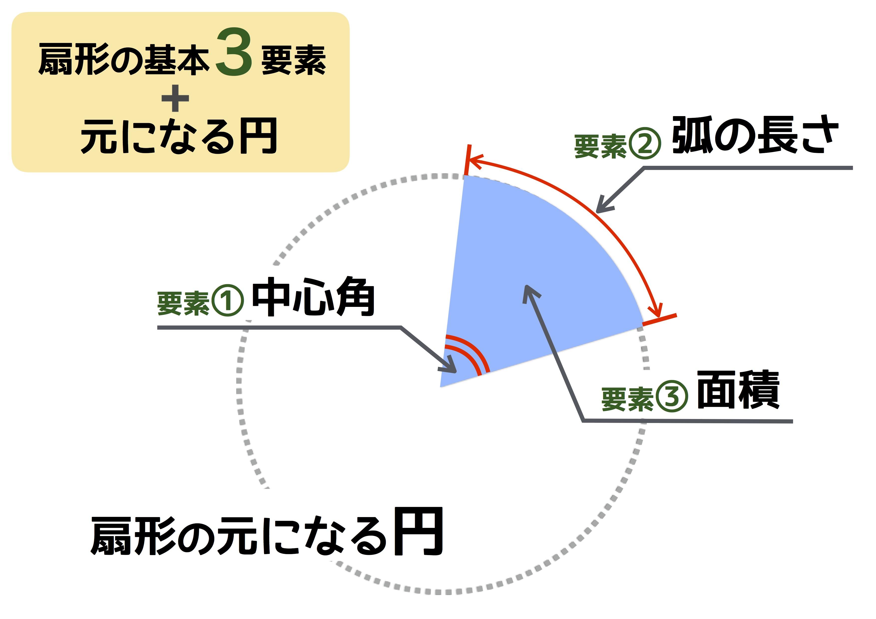 弧 求め 扇形 方 の