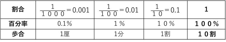 割合の教え方(1)割合の定義、百分率、歩合|ママのための受験算数の ...