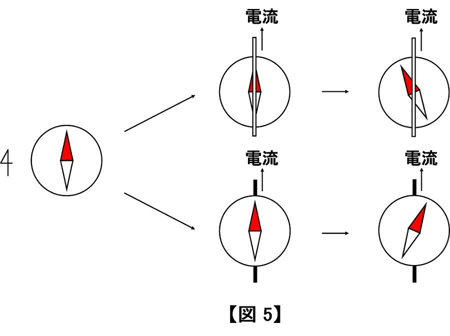 磁針 方位
