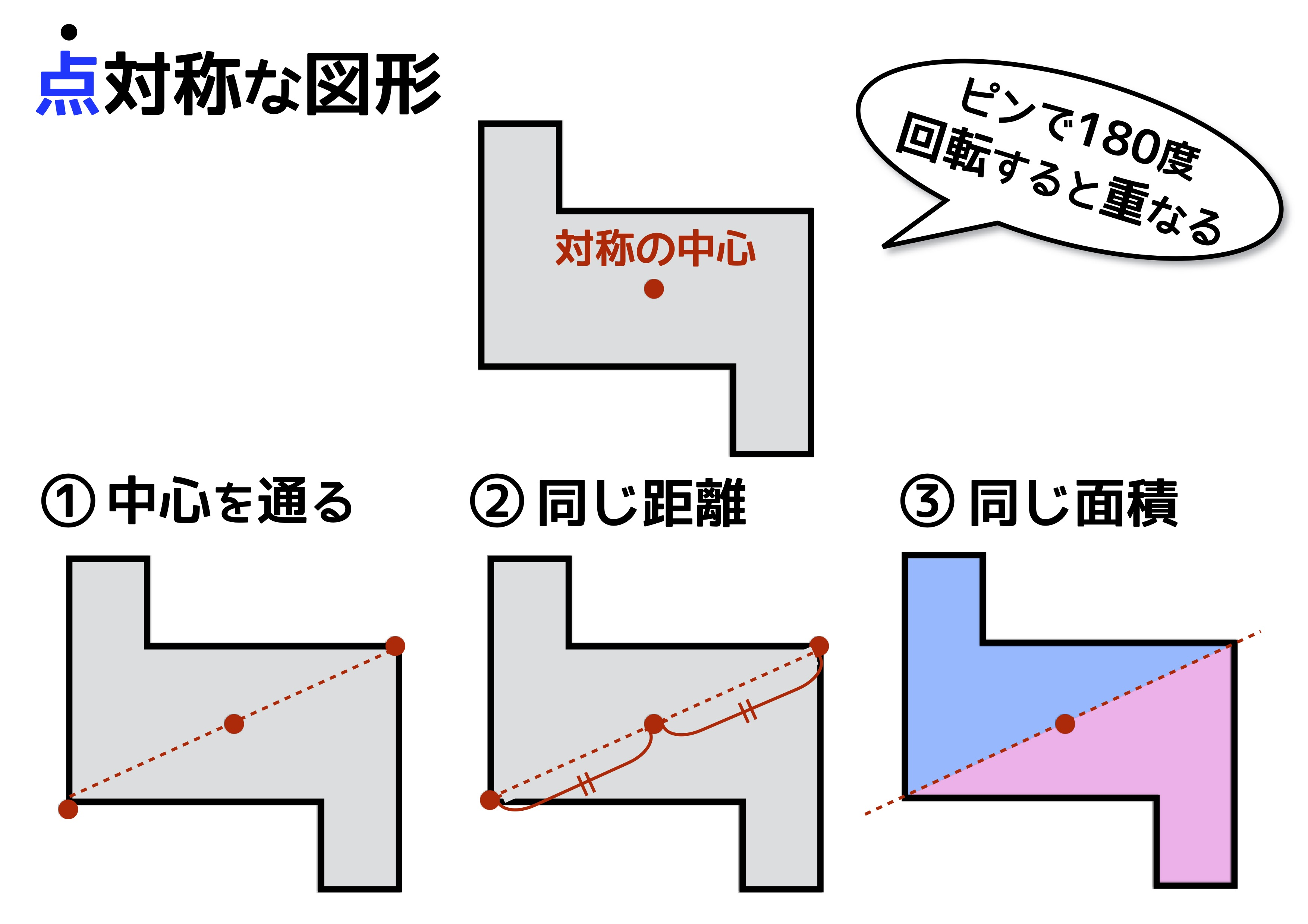 対称 と 点 線 対称