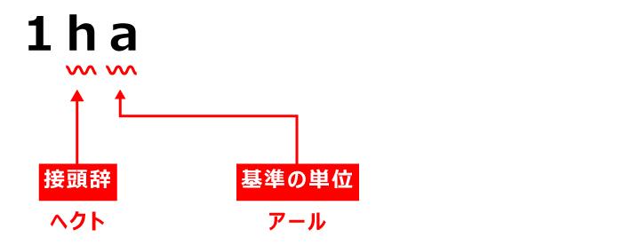 換算 面積 単位