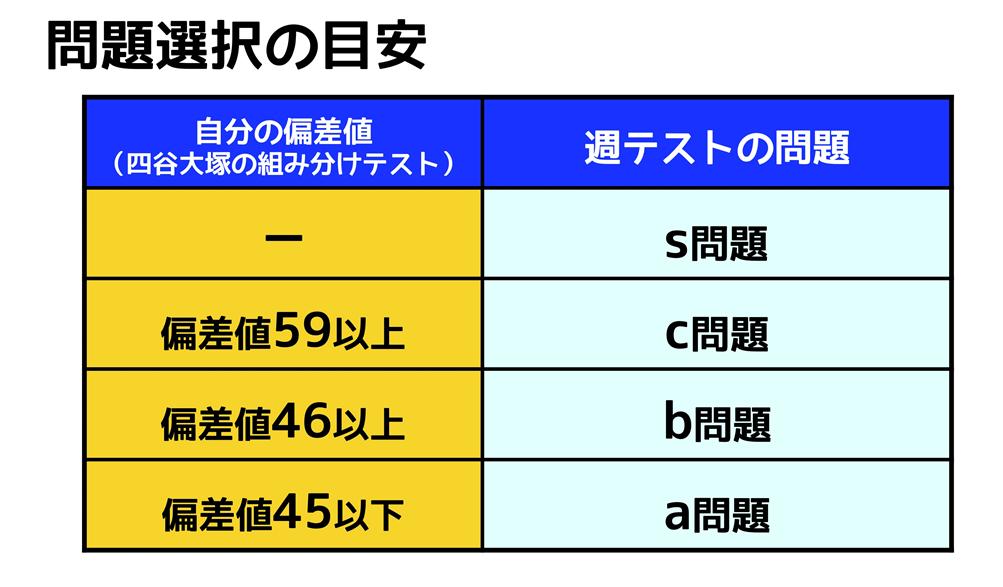 四谷 大塚 クラス 分け テスト 対策 四谷大塚...
