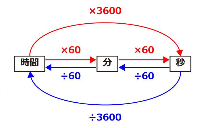 時間と速度の単位換算をわかりやすく解説 中学受験ナビ
