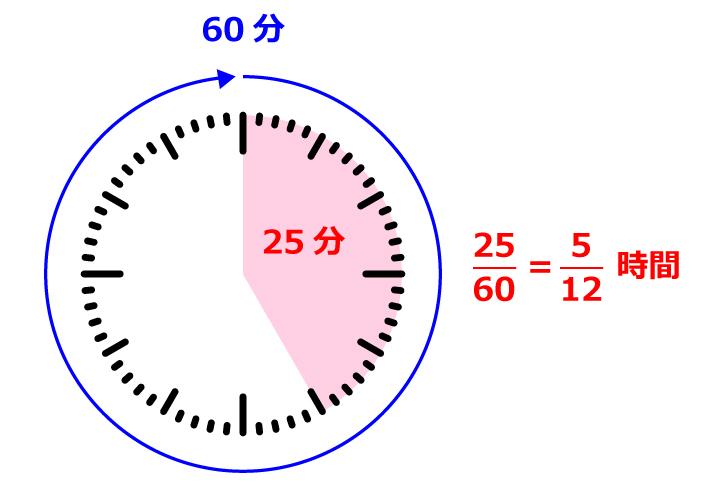 時間と速度の単位換算をわかりやすく解説 – 中学受験ナビ