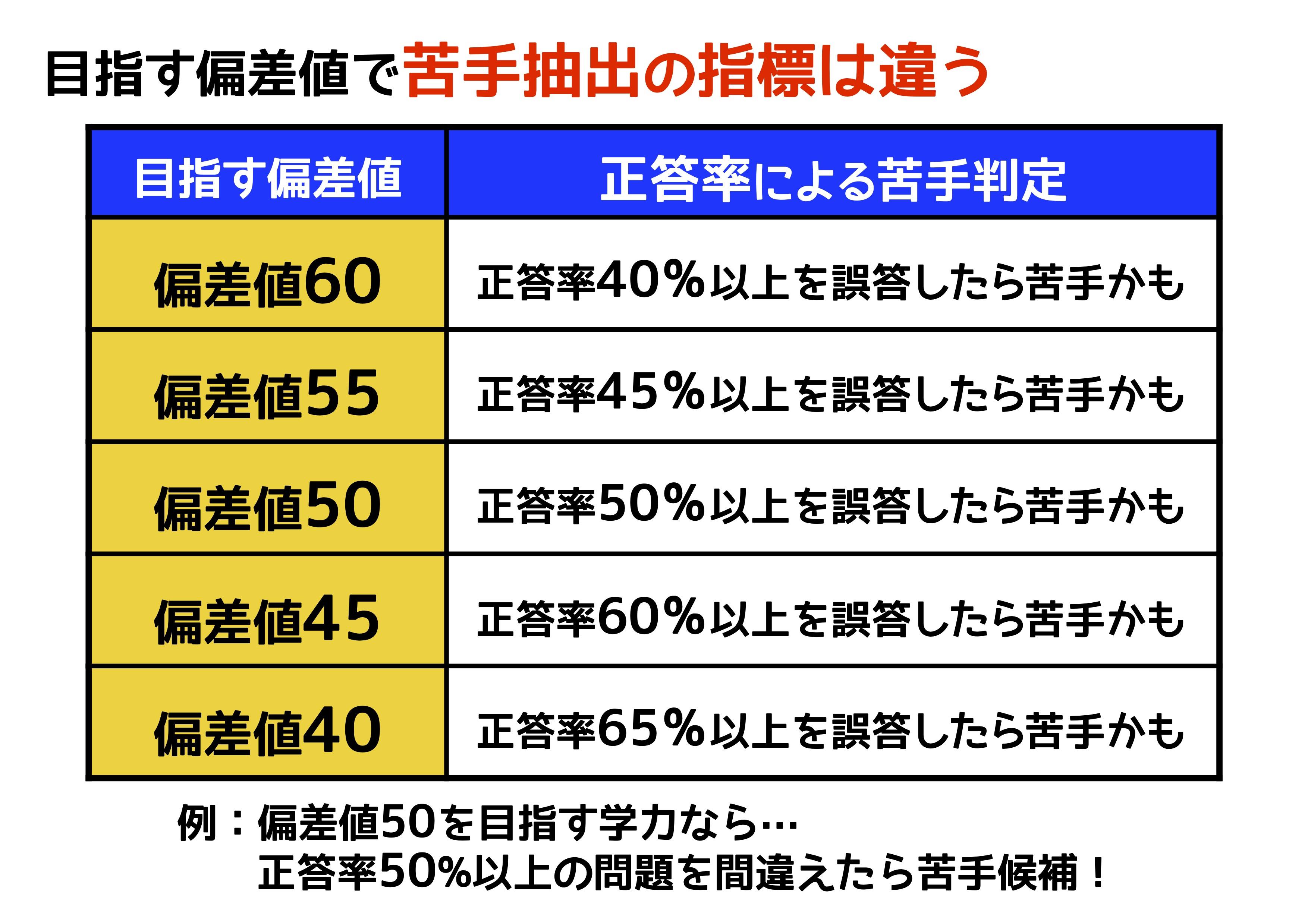 四谷 大塚 偏差 値 45