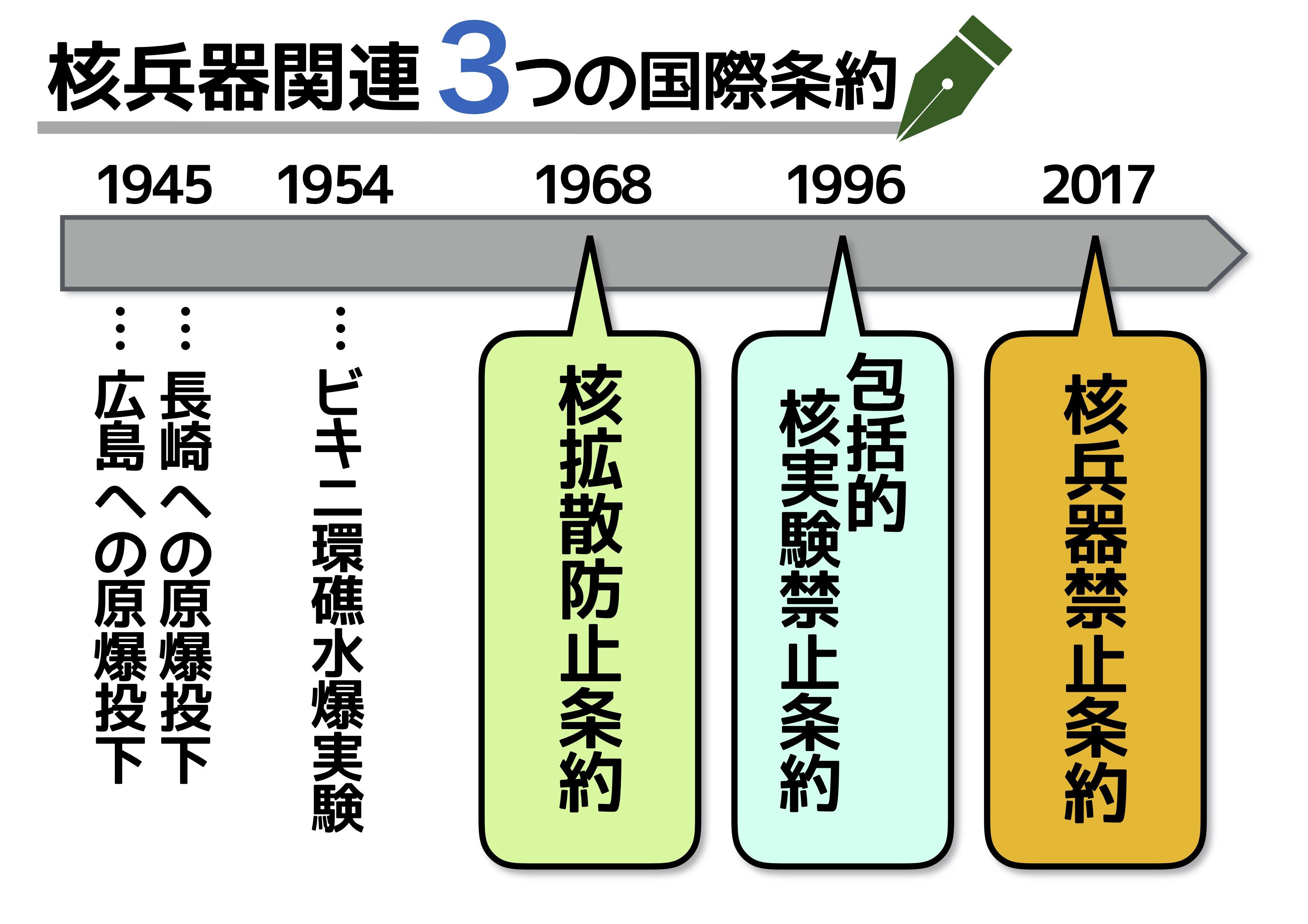 禁止 条約 核兵器