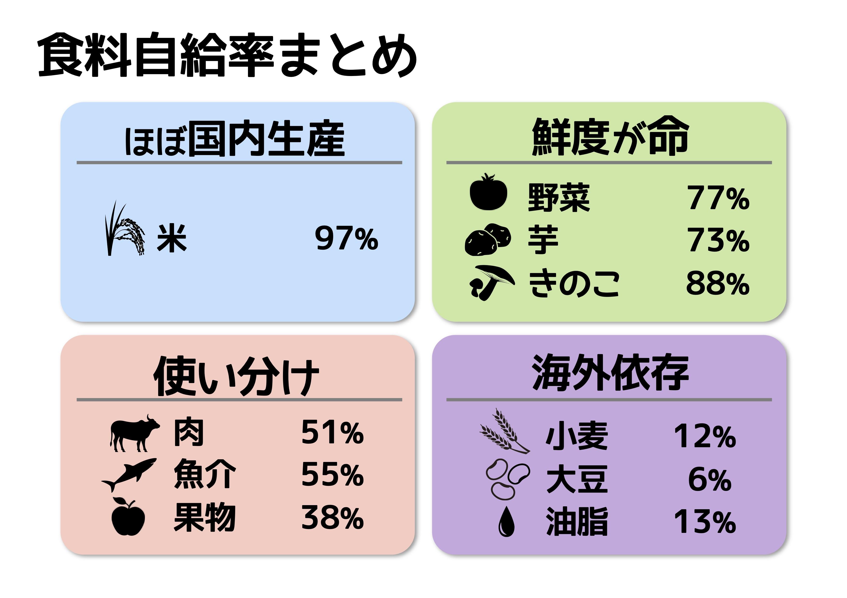 率 牛肉 日本 食料 自給